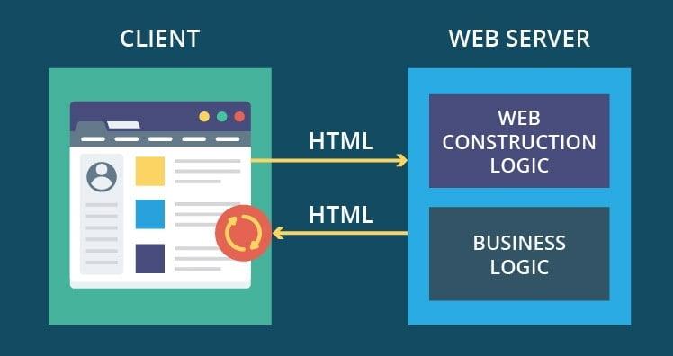 نرم افزار تحت وب چیست؟